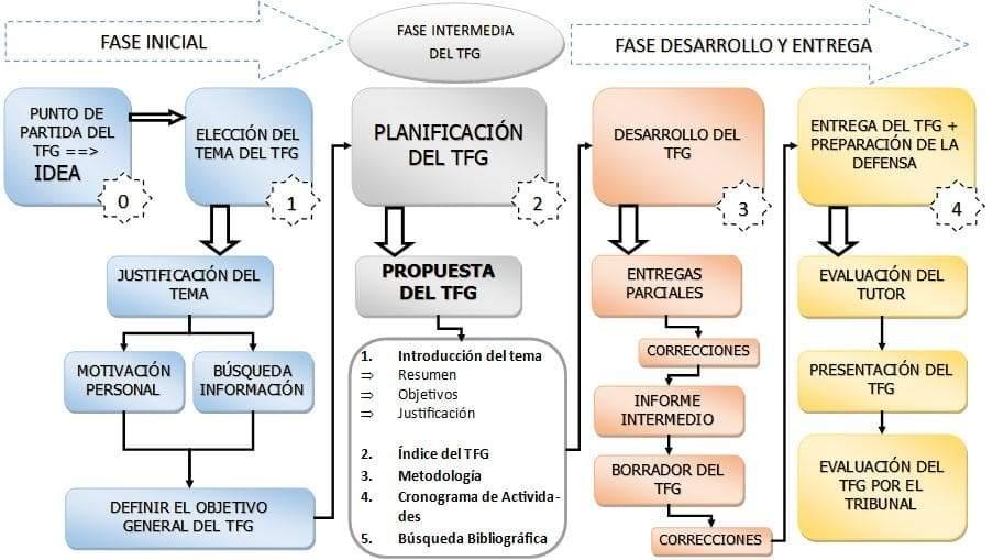 Cronograma TFG